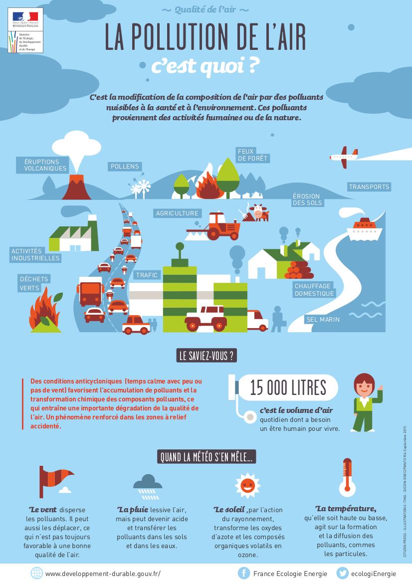 Pollution de l air origines situation et impacts minist re de la transit - Mesure de pollution de l air ...