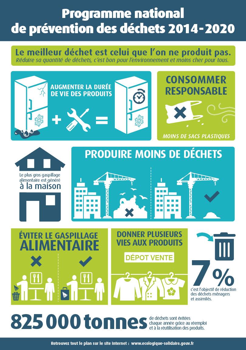 infographie programme national de prvention des dchets 2014 2020 - Meuble Pour Papier2020