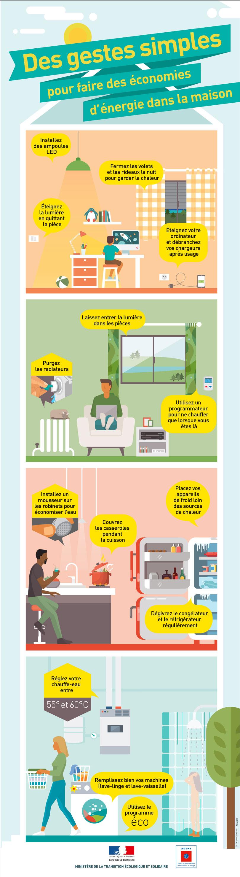 des gestes simples pour faire des conomies d 39 nergie dans la maison construction21. Black Bedroom Furniture Sets. Home Design Ideas