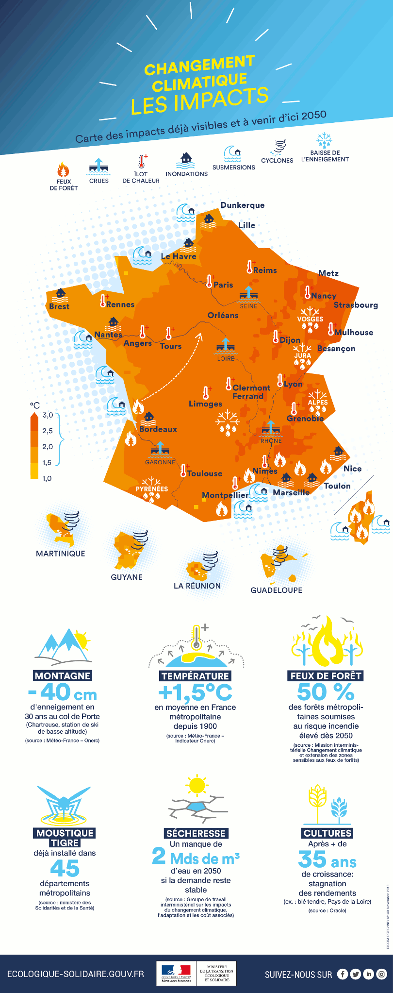 Le changement climatique en France  au XXI e  siècle 18140_PNACC2_infog_V3-810
