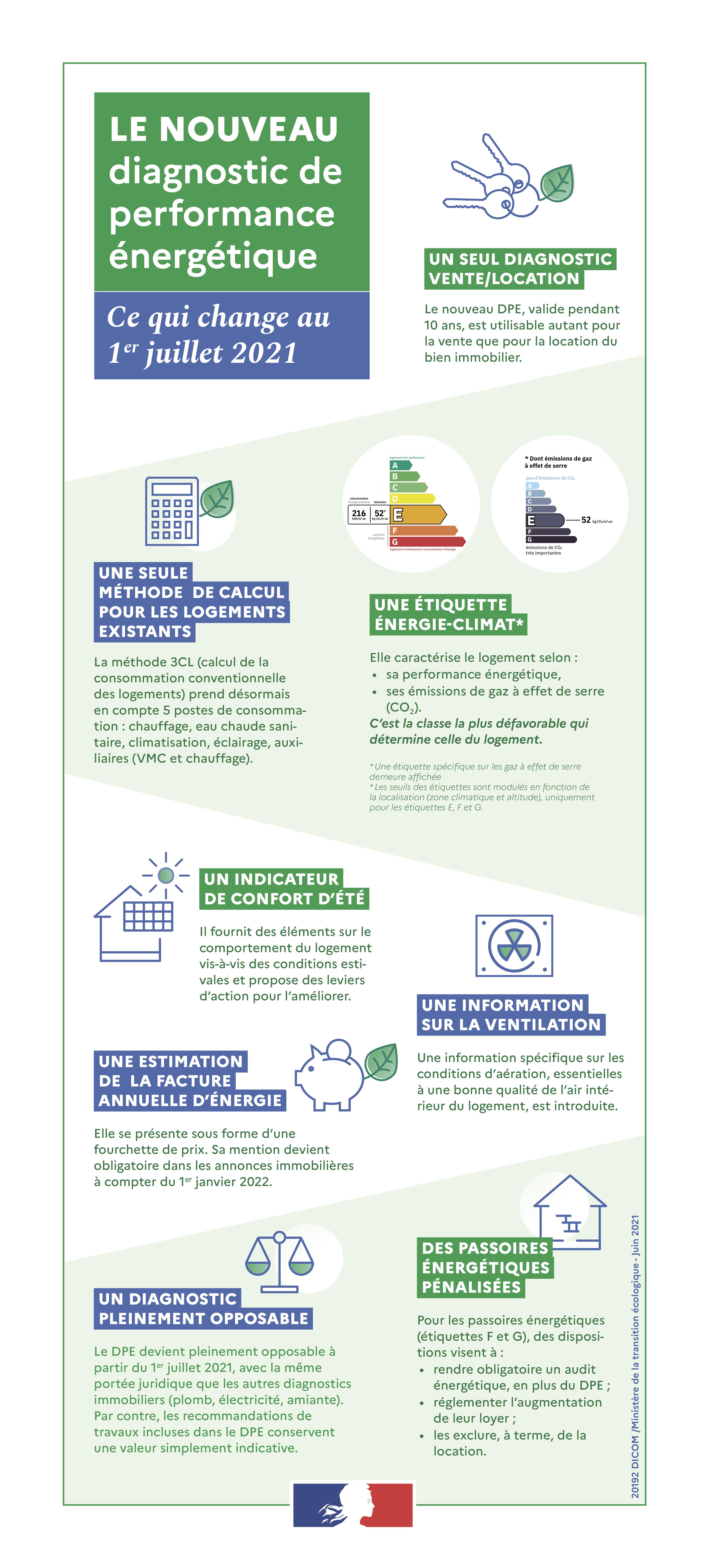 Le nouveau diagnostic de performance énergétique