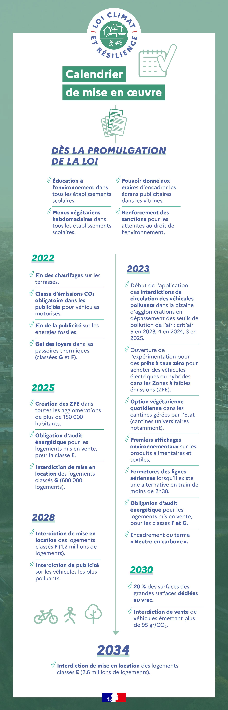 Calendrier de mise en œuvre de la loi climat et résilience