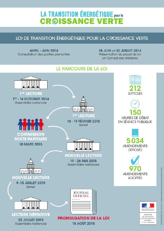 Le parcours législatif