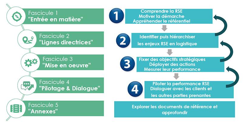 Composition du référentiel de responsabilité sociétale des entreprises (RSE) en logistique