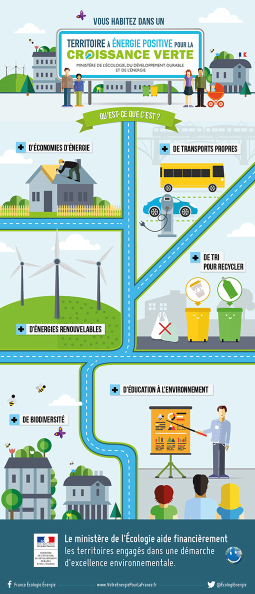 Territoires nergie positive pour la croissance verte for Qu est ce qu une energie renouvelable