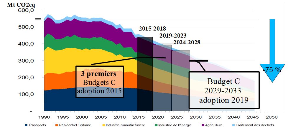 Trajectoire de réduction des émissions de gaz à effet de serre, budgets-carbones et objectif de facteur 4 en 2050