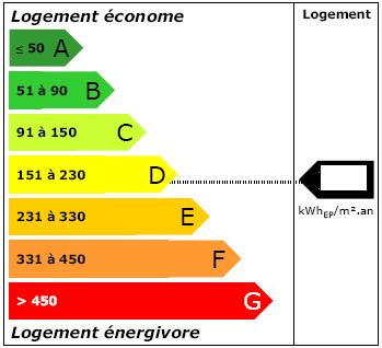 DPE - Etiquette énergie