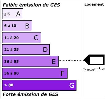 Étiquette climat - DPE