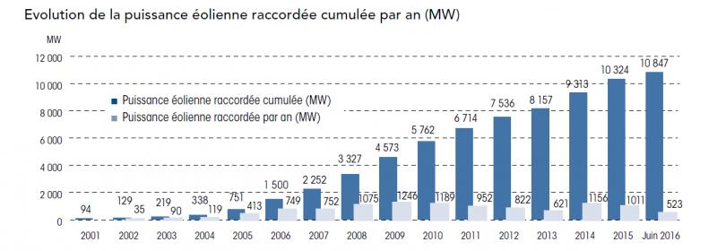 Évolution de la puissance éolienne raccordée cumulée