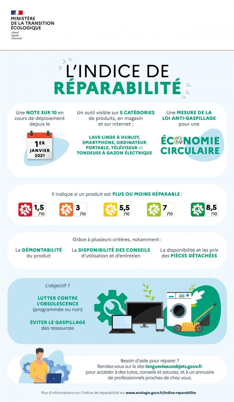L'indice de réparabilité est une note sur 10 en cours de déploiement depuis le 1er janvier 2021, qui indique au consommateur si un produit est plus ou moins réparable.