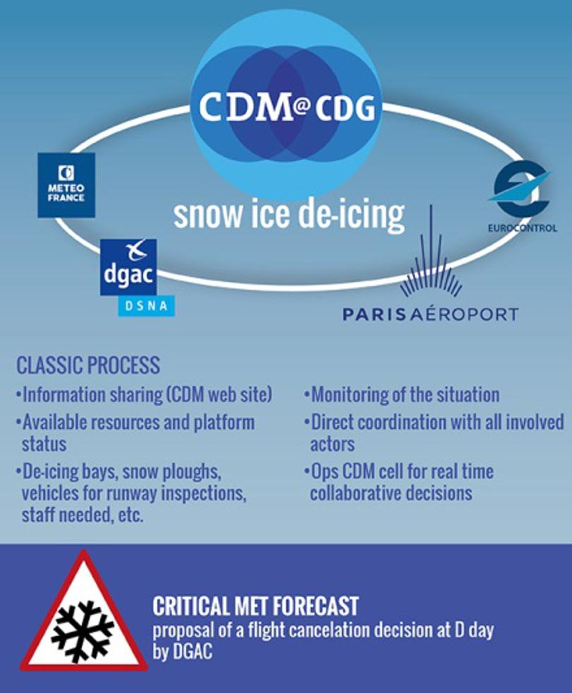 CDM snow ice de-icing