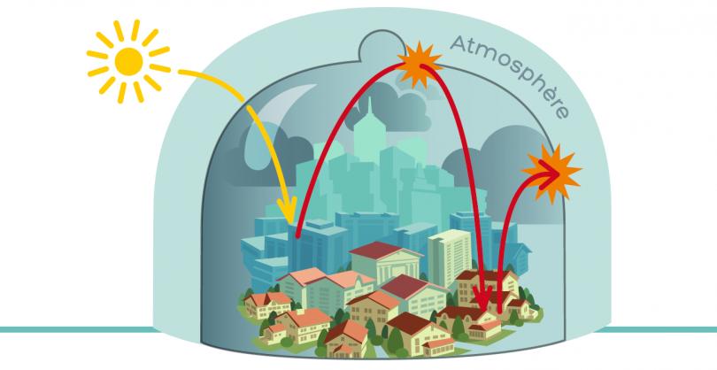 L'effet de serre est un phénomène naturel est même une condition presque indispensable à la vie sur terre : sans lui, la température de notre planète serait de -18°C, contre une moyenne de pratiquement 14°C à la fin du XIXème siècle.