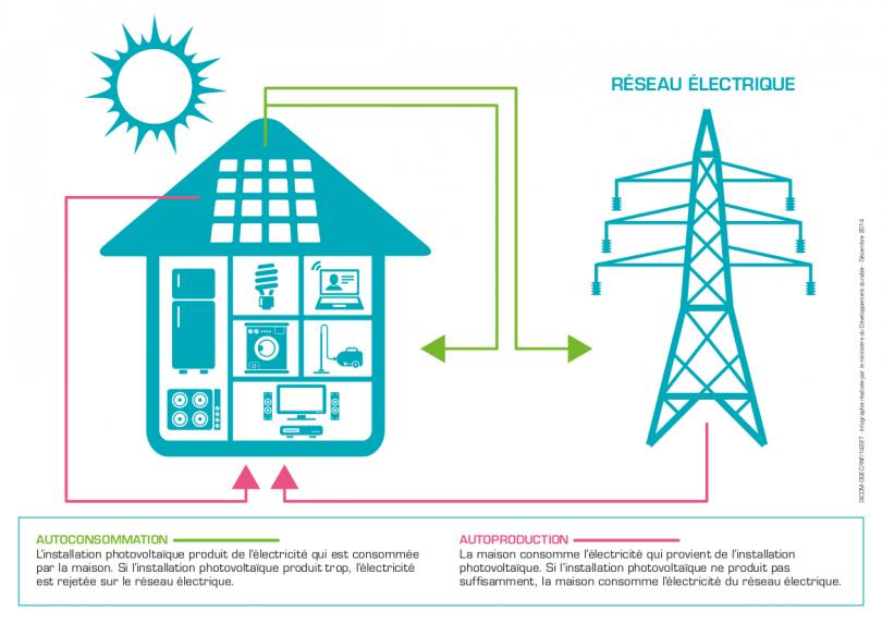 systèmes d'autoconsommation | ministère de la transition ... - Consommation D Electricite Dans Une Maison