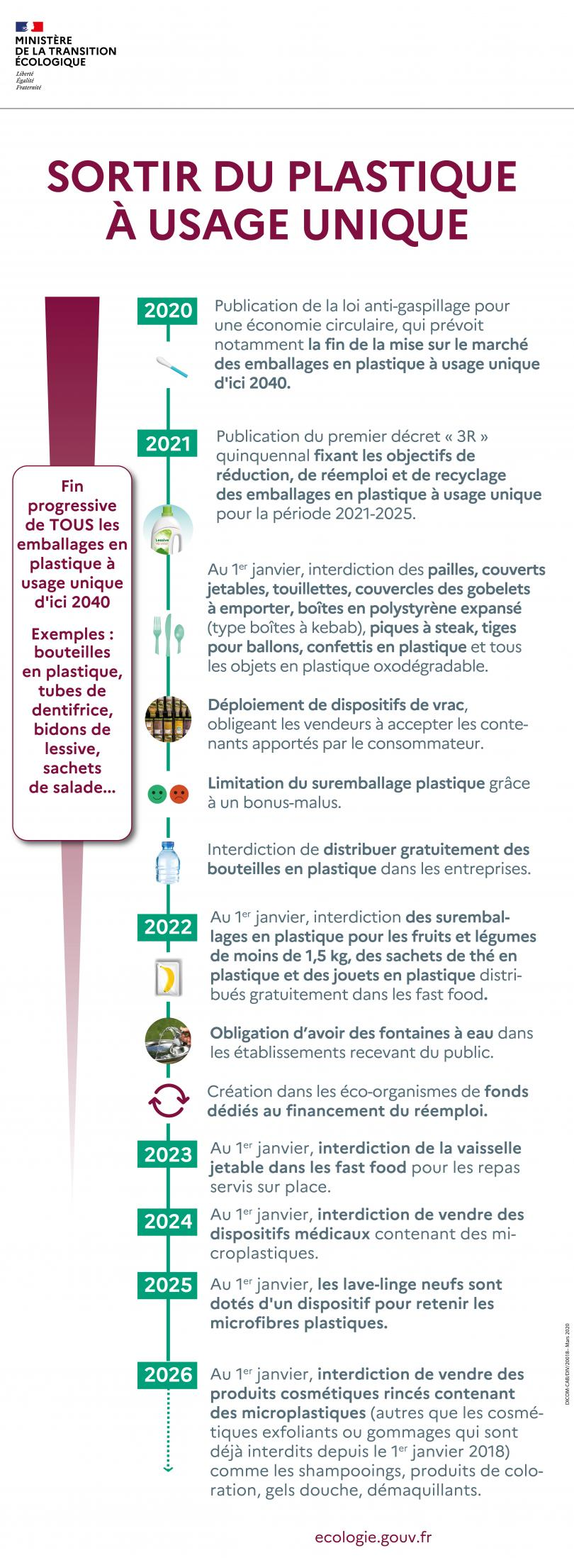 Interdiction progressive des plastiques à usage unique