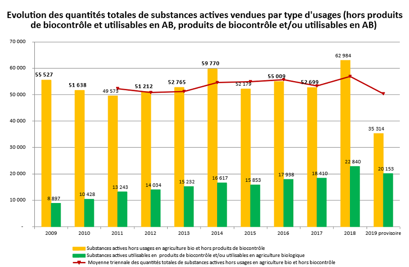 Evolution des quantités totales de substances actives vendues par type d'usage