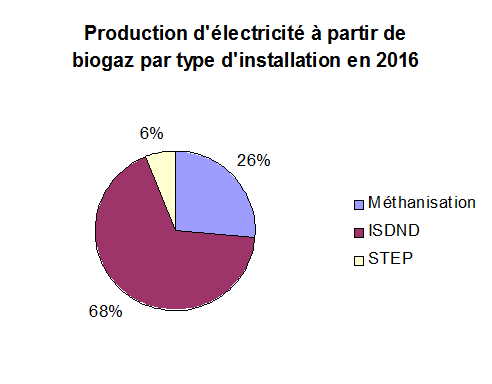 Production d'électricite à partir de biogaz